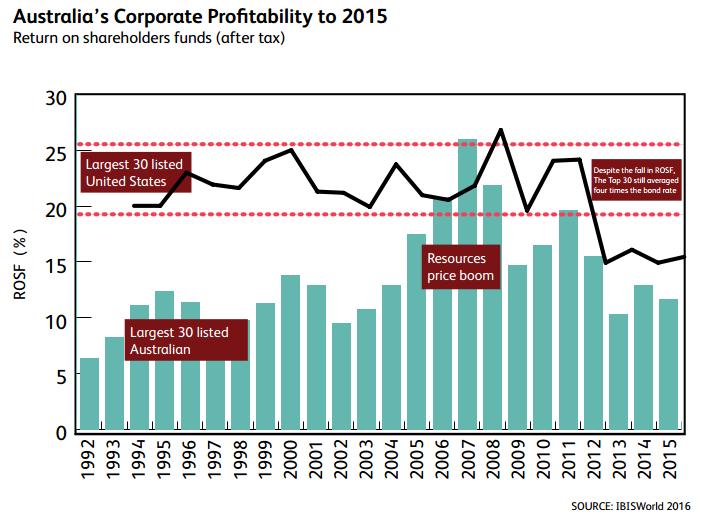 corp-profitability